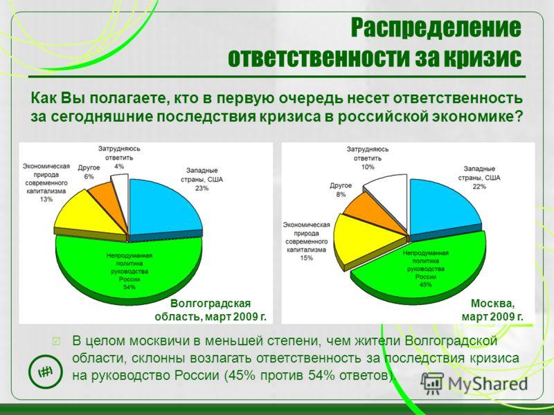 19 Распределение ответственности за кризис Как Вы полагаете, кто в первую очередь несет ответственность за сегодняшние последствия кризиса в российской экономике? В целом москвичи в меньшей степени, чем жители Волгоградской области, склонны возлагать