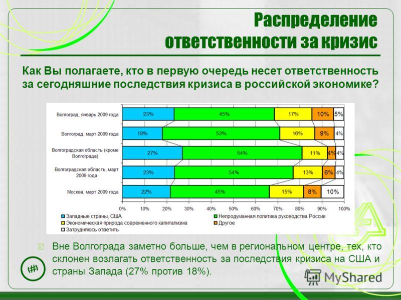 20 Распределение ответственности за кризис Как Вы полагаете, кто в первую очередь несет ответственность за сегодняшние последствия кризиса в российской экономике? Вне Волгограда заметно больше, чем в региональном центре, тех, кто склонен возлагать от