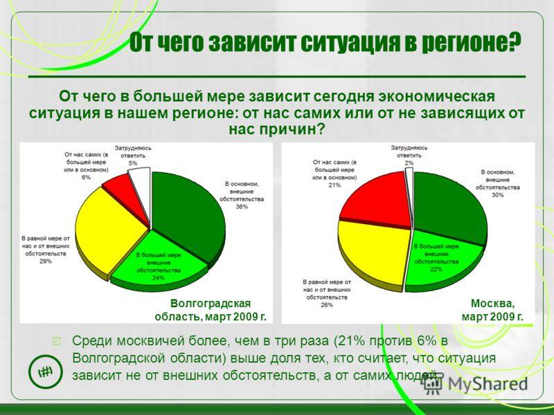 27 От чего зависит ситуация в регионе? От чего в большей мере зависит сегодня экономическая ситуация в нашем регионе: от нас самих или от не зависящих от нас причин? Среди москвичей более, чем в три раза (21% против 6% в Волгоградской области) выше д