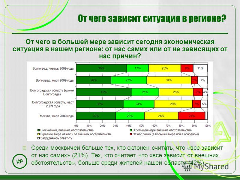 28 Среди москвичей больше тех, кто склонен считать, что «все зависит от нас самих» (21%). Тех, кто считает, что «все зависит от внешних обстоятельств», больше среди жителей нашей области (42%). От чего зависит ситуация в регионе? От чего в большей ме