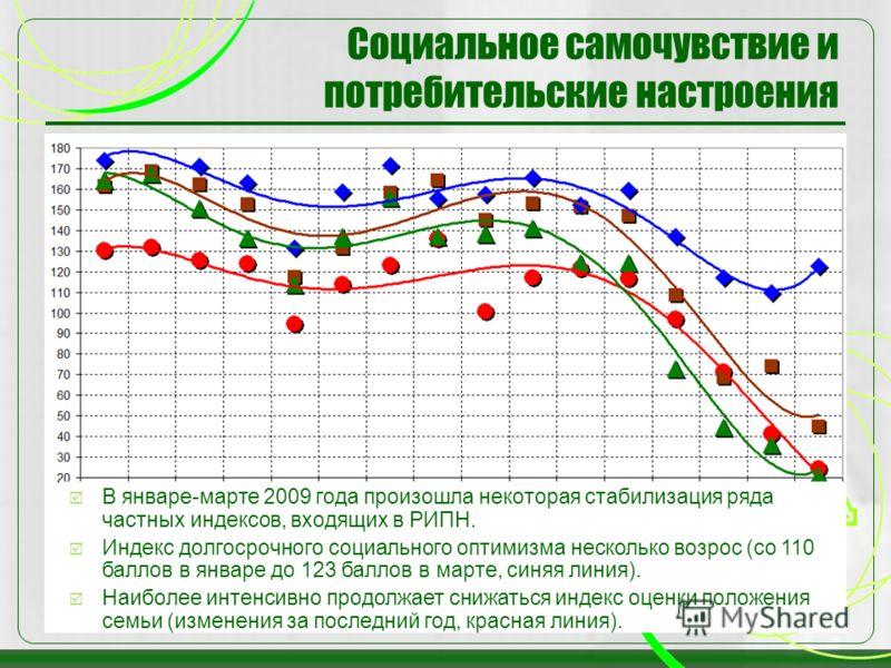 38 Социальное самочувствие и потребительские настроения В январе-марте 2009 года произошла некоторая стабилизация ряда частных индексов, входящих в РИПН. Индекс долгосрочного социального оптимизма несколько возрос (со 110 баллов в январе до 123 балло