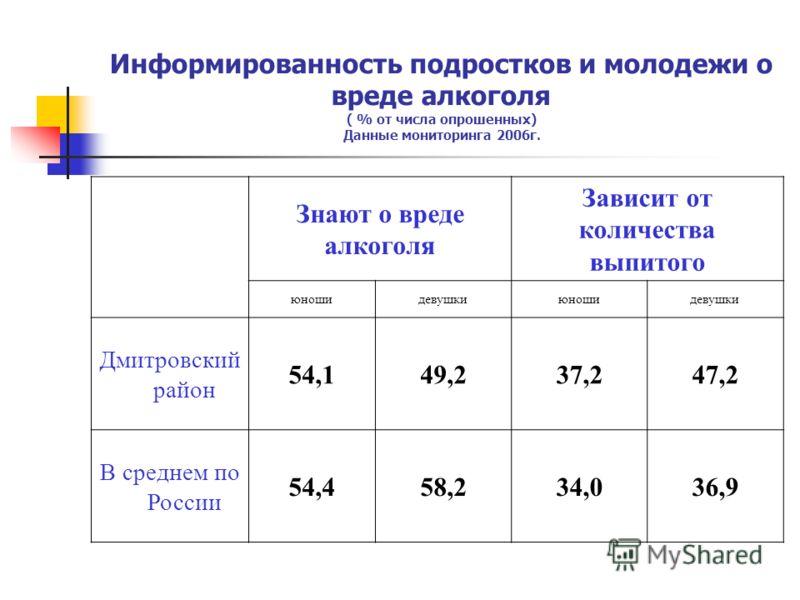 Информированность подростков и молодежи о вреде алкоголя ( % от числа опрошенных) Данные мониторинга 2006г. Знают о вреде алкоголя Зависит от количества выпитого юношидевушкиюношидевушки Дмитровский район 54,149,237,247,2 В среднем по России 54,458,2
