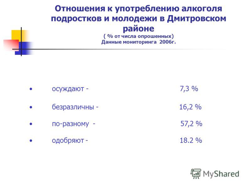 Отношения к употреблению алкоголя подростков и молодежи в Дмитровском районе ( % от числа опрошенных) Данные мониторинга 2006г. осуждают - 7,3 % безразличны - 16,2 % по-разному - 57,2 % одобряют - 18.2 %