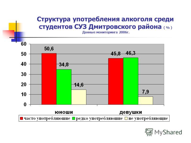 Структура употребления алкоголя среди студентов СУЗ Дмитровского района ( % ) Данные мониторинга 2006г.