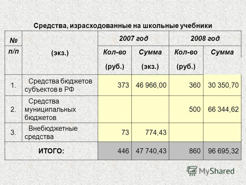 Средства, израсходованные на школьные учебники (экз.) 2007 год2008 год п/п Кол-воСуммаКол-воСумма (руб.)(экз.)(руб.) 1. Средства бюджетов субъектов в РФ 37346 966,0036030 350,70 2. Средства муниципальных бюджетов 50066 344,62 3. Внебюджетные средства