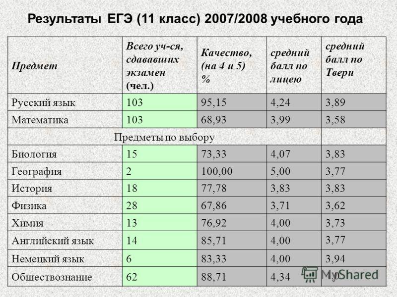 Результаты ЕГЭ (11 класс) 2007/2008 учебного года Предмет Всего уч-ся, сдававших экзамен (чел.) Качество, (на 4 и 5) % средний балл по лицею средний балл по Твери Русский язык10395,154,24 3,89 Математика10368,933,99 3,58 Предметы по выбору Биология15
