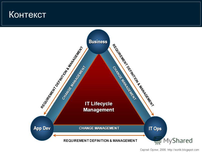 Сергей Орлик, 2006. http://sorlik.blogspot.com Контекст CHANGE MANAGEMENT REQUIREMENT DEFINITION & MANAGEMENT IT Lifecycle Management Business IT Ops App Dev