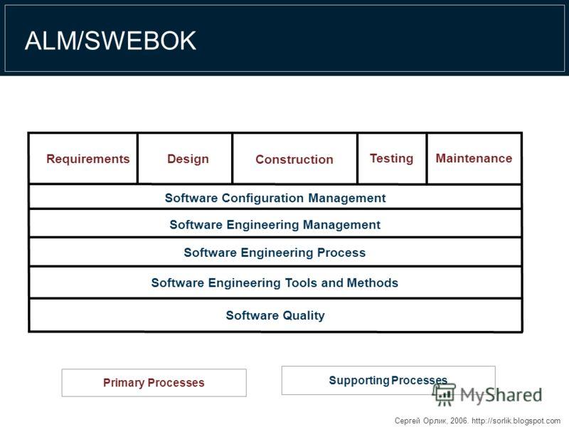 Сергей Орлик, 2006. http://sorlik.blogspot.com ALM/SWEBOK Software Quality Software Engineering Tools and Methods Software Engineering Process Software Engineering Management Software Configuration Management MaintenanceTesting Construction DesignReq