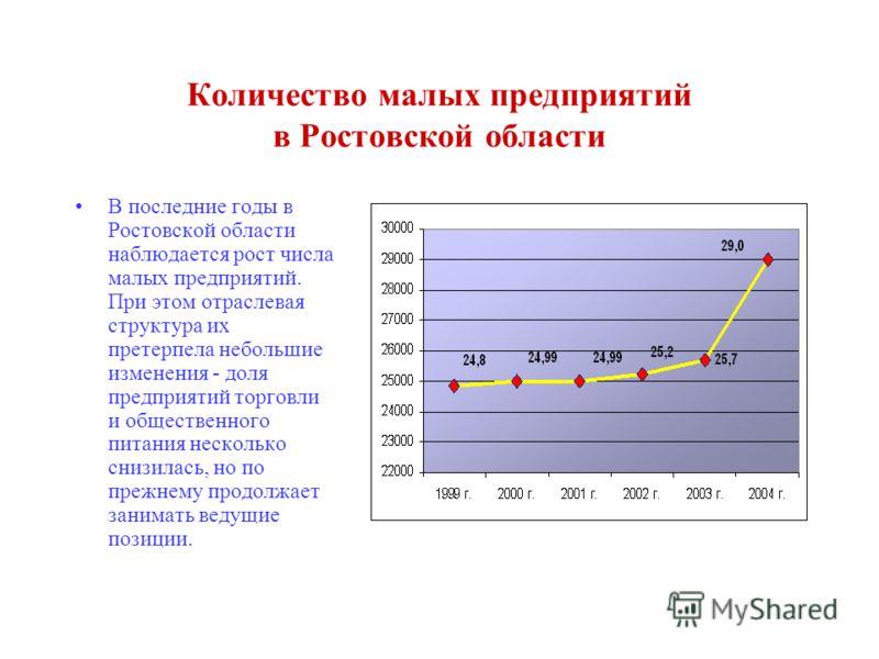 Количество малых предприятий в Ростовской области В последние годы в Ростовской области наблюдается рост числа малых предприятий. При этом отраслевая структура их претерпела небольшие изменения - доля предприятий торговли и общественного питания неск