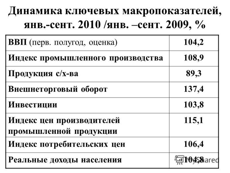 Динамика ключевых макропоказателей, янв.-сент. 2010 /янв. –сент. 2009, % ВВП (перв. полугод, оценка)104,2 Индекс промышленного производства108,9 Продукция с/х-ва89,3 Внешнеторговый оборот137,4 Инвестиции103,8 Индекс цен производителей промышленной пр