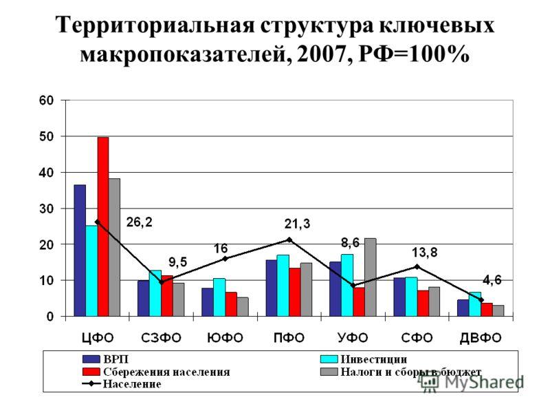 Территориальная структура ключевых макропоказателей, 2007, РФ=100%