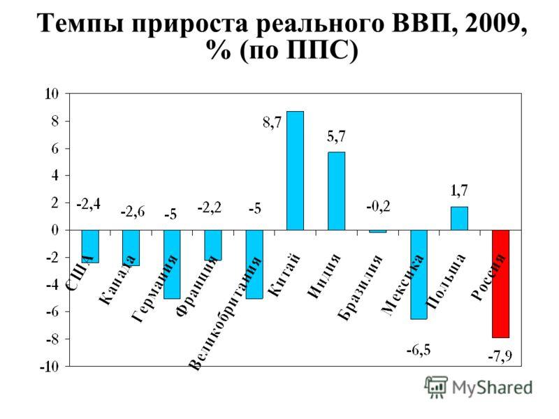 Темпы прироста реального ВВП, 2009, % (по ППС)