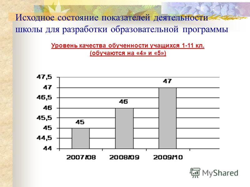 Исходное состояние показателей деятельности школы для разработки образовательной программы Уровень качества обученности учащихся 1-11 кл. (обучаются на «4» и «5»)