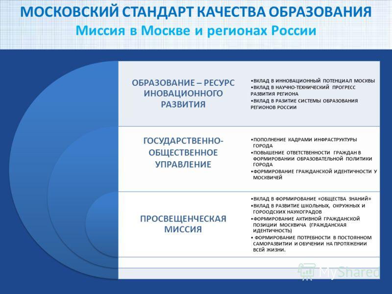 МОСКОВСКИЙ СТАНДАРТ КАЧЕСТВА ОБРАЗОВАНИЯ Миссия в Москве и регионах России ОБРАЗОВАНИЕ – РЕСУРС ИНОВАЦИОННОГО РАЗВИТИЯ ГОСУДАРСТВЕННО- ОБЩЕСТВЕННОЕ УПРАВЛЕНИЕ ПРОСВЕЩЕНЧЕСКАЯ МИССИЯ ВКЛАД В ИННОВАЦИОННЫЙ ПОТЕНЦИАЛ МОСКВЫ ВКЛАД В НАУЧНО-ТЕХНИЧЕСКИЙ ПР
