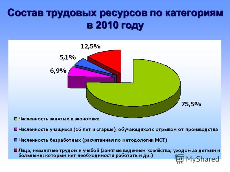 Состав трудовых ресурсов по категориям в 2010 году