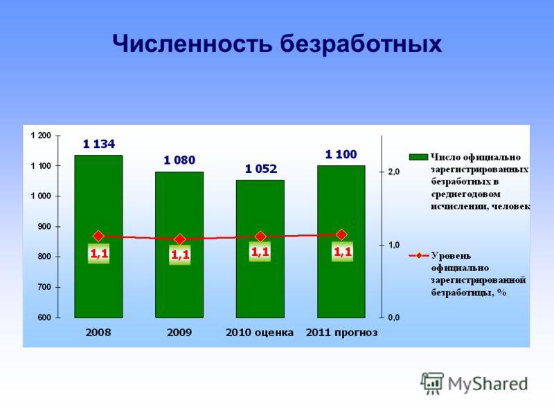 Численность безработных