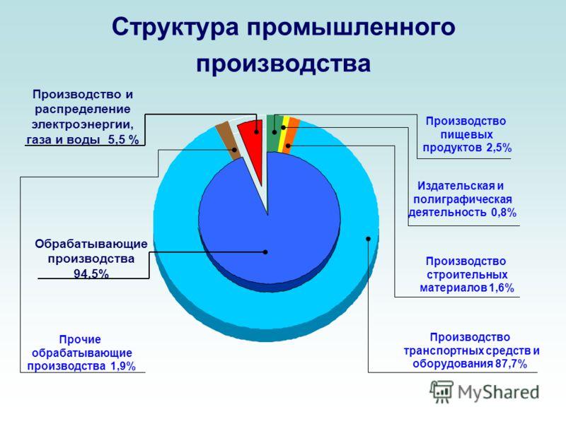 Структура промышленного производства Прочие обрабатывающие производства 1,9% Обрабатывающие производства 94,5% Издательская и полиграфическая деятельность 0,8% Производство пищевых продуктов 2,5% Производство и распределение электроэнергии, газа и во