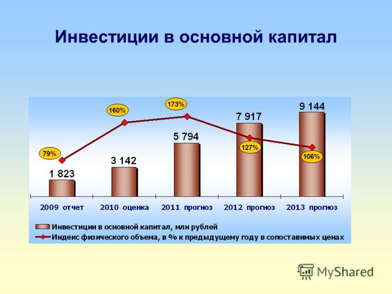 Инвестиции в основной капитал 160% 173% 127% 106% 79%