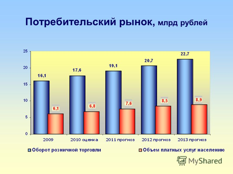Потребительский рынок, млрд рублей