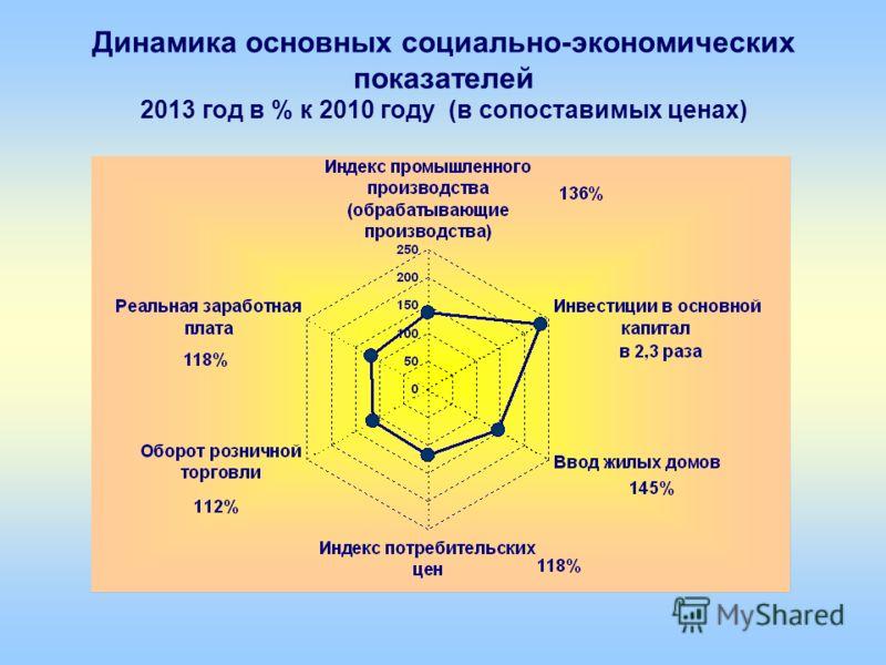 Динамика основных социально-экономических показателей 2013 год в % к 2010 году (в сопоставимых ценах)