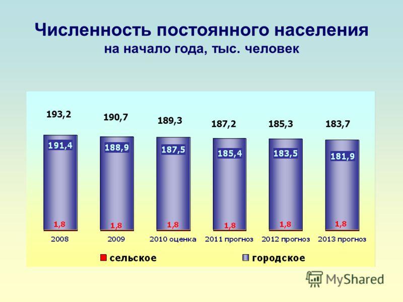 Численность постоянного населения на начало года, тыс. человек 193,2 190,7 189,3 187,2185,3183,7