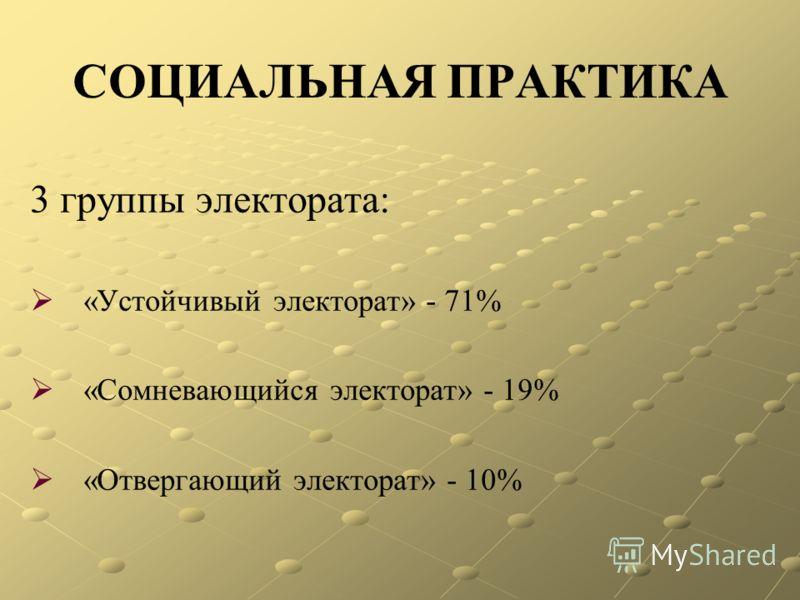 СОЦИАЛЬНАЯ ПРАКТИКА 3 группы электората: «Устойчивый электорат» - 71% «Сомневающийся электорат» - 19% «Отвергающий электорат» - 10%