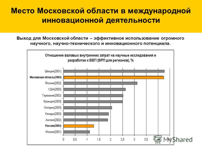 Место Московской области в международной инновационной деятельности Выход для Московской области – эффективное использование огромного научного, научно-технического и инновационного потенциала.