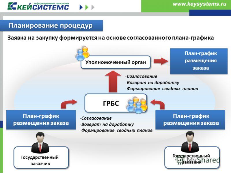 Планирование процедур Заявка на закупку формируется на основе согласованного плана-графика ГРБС -Согласование -Возврат на доработку -Формирование сводных планов -Согласование -Возврат на доработку -Формирование сводных планов Уполномоченный орган Гос