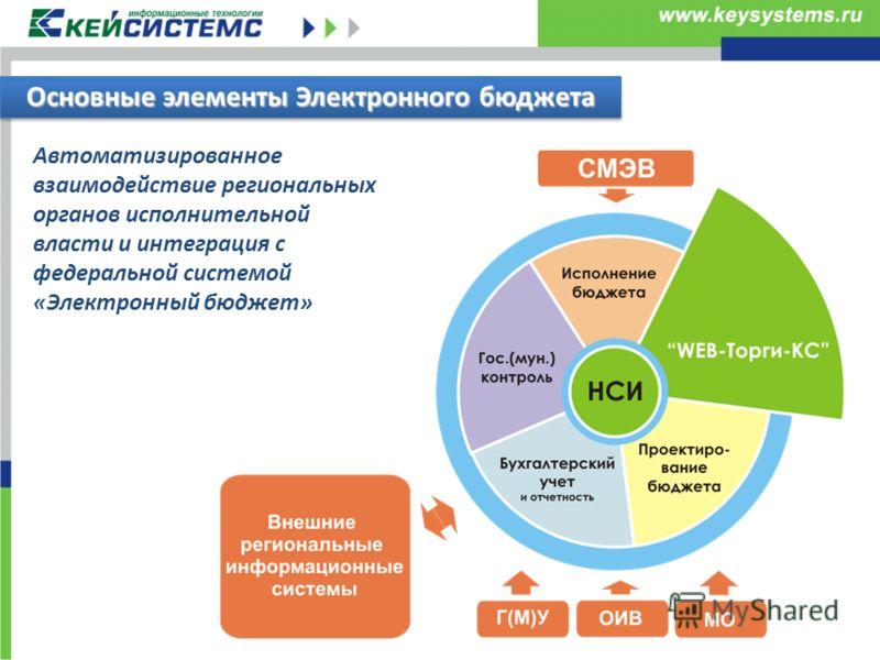 Основные элементы Электронного бюджета Автоматизированное взаимодействие региональных органов исполнительной власти и интеграция с федеральной системой «Электронный бюджет»