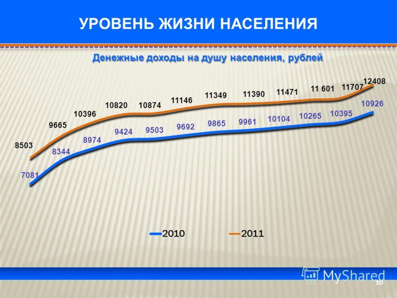 10 УРОВЕНЬ ЖИЗНИ НАСЕЛЕНИЯ Денежные доходы на душу населения, рублей