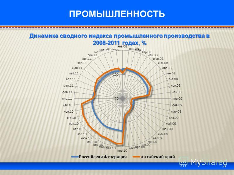 3 ПРОМЫШЛЕННОСТЬ Динамика сводного индекса промышленного производства в 2008-2011 годах, %