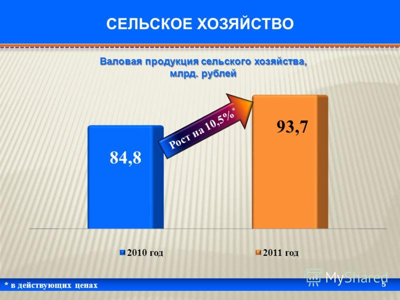 * в действующих ценах 5 СЕЛЬСКОЕ ХОЗЯЙСТВО Валовая продукция сельского хозяйства, млрд. рублей Рост на 10,5% *