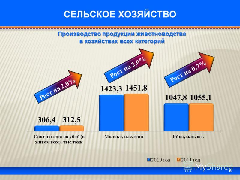 6 СЕЛЬСКОЕ ХОЗЯЙСТВО Рост на 2,0% Рост на 0,7% Производство продукции животноводства в хозяйствах всех категорий