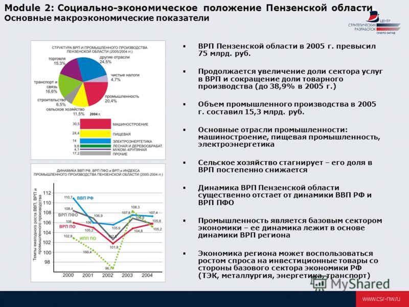 Module 2: Социально-экономическое положение Пензенской области Основные макроэкономические показатели ВРП Пензенской области в 2005 г. превысил 75 млрд. руб. Продолжается увеличение доли сектора услуг в ВРП и сокращение доли товарного производства (д