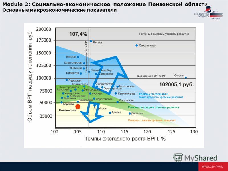 Module 2: Социально-экономическое положение Пензенской области Основные макроэкономические показатели