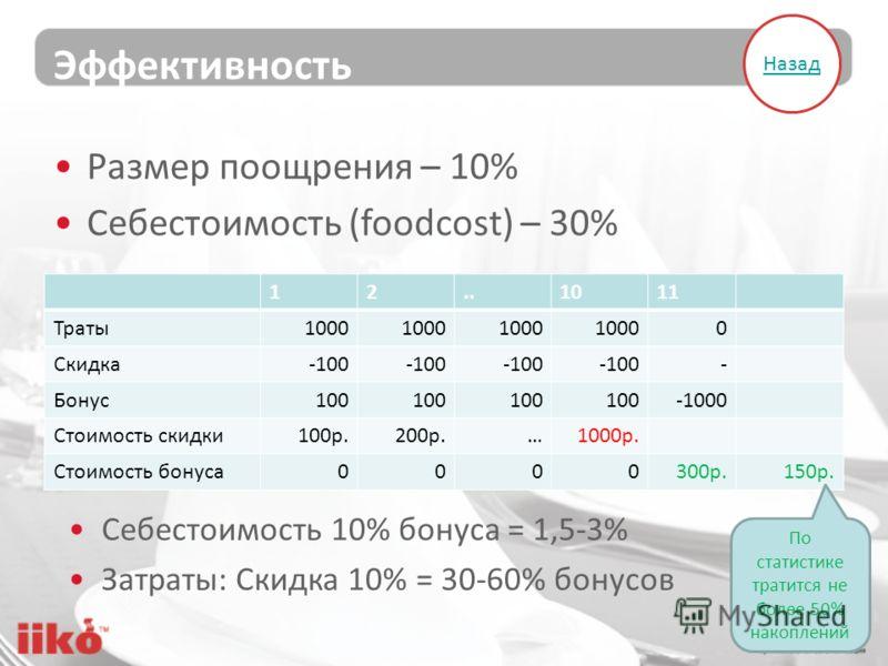 Эффективность 12..1011 Траты1000 0 Скидка-100 - Бонус100 -1000 Стоимость скидки100р.200р.…1000р. Стоимость бонуса0000300р.150р. Размер поощрения – 10% Себестоимость (foodcost) – 30% По статистике тратится не более 50% накоплений Себестоимость 10% бон