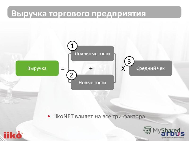Выручка торгового предприятия Лояльные гости Новые гости =X+ Средний чекВыручка 1 2 3 iikoNET влияет на все три фактора