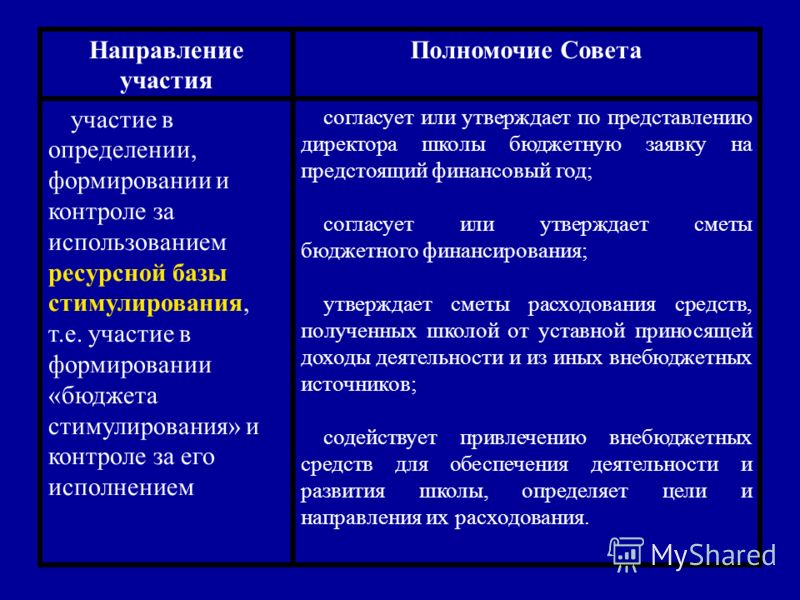 Направление участия Полномочие Совета участие в определении, формировании и контроле за использованием ресурсной базы стимулирования, т.е. участие в формировании «бюджета стимулирования» и контроле за его исполнением согласует или утверждает по предс