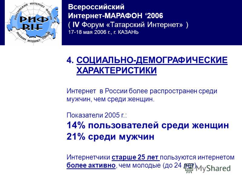 Всероссийский Интернет-МАРАФОН 2006 ( IV Форум «Татарский Интернет» ) 17-18 мая 2006 г., г. КАЗАНЬ 4. СОЦИАЛЬНО-ДЕМОГРАФИЧЕСКИЕ ХАРАКТЕРИСТИКИ Интернет в России более распространен среди мужчин, чем среди женщин. Показатели 2005 г.: 14% пользователей