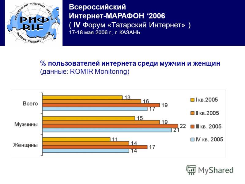 Всероссийский Интернет-МАРАФОН 2006 ( IV Форум «Татарский Интернет» ) 17-18 мая 2006 г., г. КАЗАНЬ % пользователей интернета среди мужчин и женщин (данные: ROMIR Monitoring)