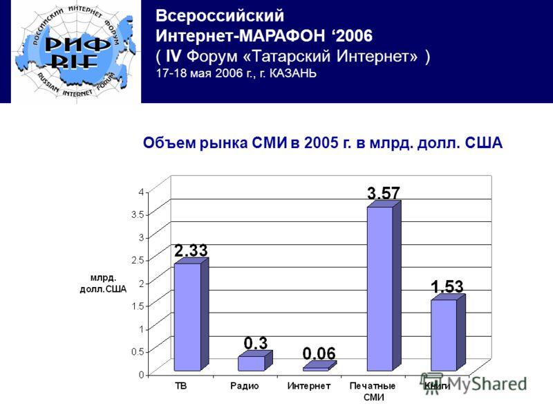 Всероссийский Интернет-МАРАФОН 2006 ( IV Форум «Татарский Интернет» ) 17-18 мая 2006 г., г. КАЗАНЬ Объем рынка СМИ в 2005 г. в млрд. долл. США
