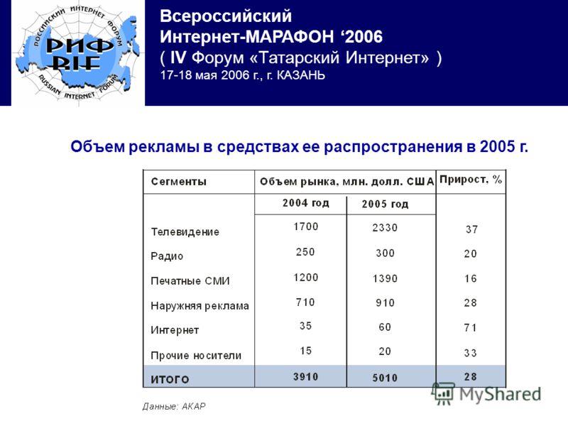 Всероссийский Интернет-МАРАФОН 2006 ( IV Форум «Татарский Интернет» ) 17-18 мая 2006 г., г. КАЗАНЬ Объем рекламы в средствах ее распространения в 2005 г.