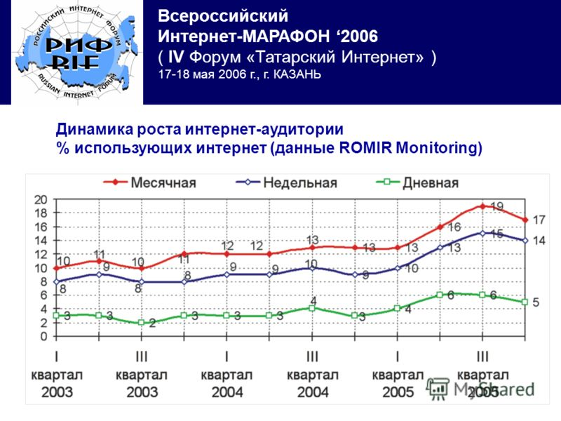 Всероссийский Интернет-МАРАФОН 2006 ( IV Форум «Татарский Интернет» ) 17-18 мая 2006 г., г. КАЗАНЬ Динамика роста интернет-аудитории % использующих интернет (данные ROMIR Monitoring)