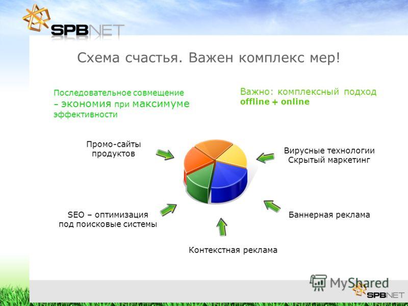 Важно: комплексный подход offline + online SEO – оптимизация под поисковые системы Промо-сайты продуктов Контекстная реклама Баннерная реклама Схема счастья. Важен комплекс мер! Последовательное совмещение – экономия при максимуме эффективности Вирус