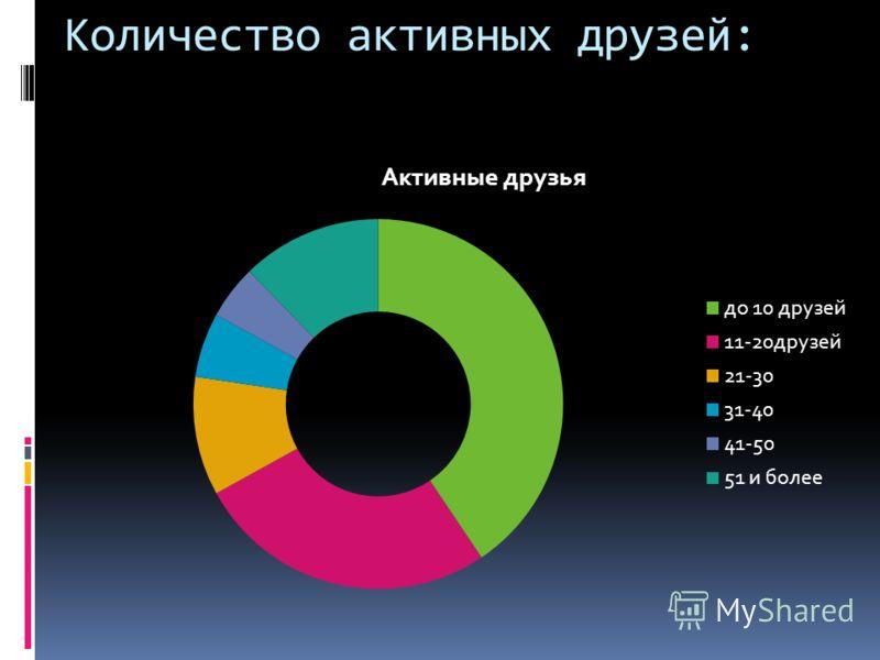 Количество активных друзей: