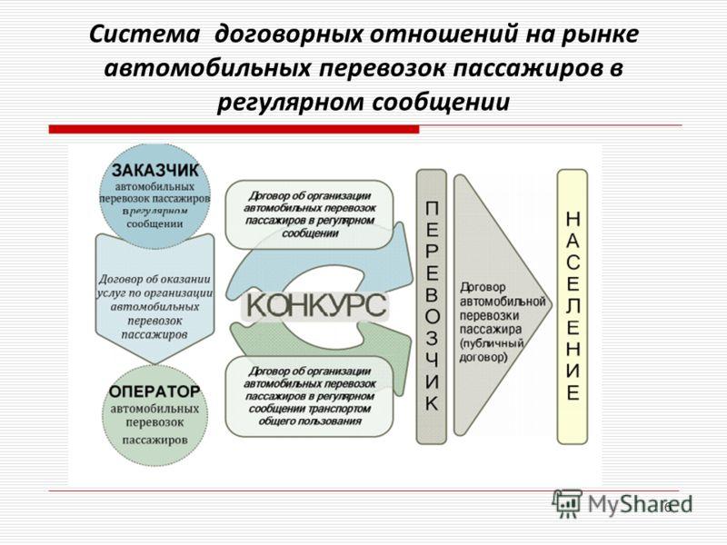 Система договорных отношений на рынке автомобильных перевозок пассажиров в регулярном сообщении 6