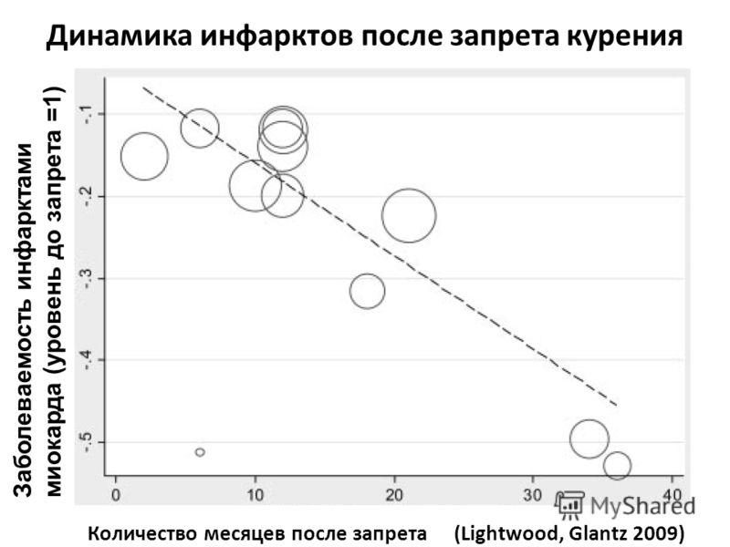 Динамика инфарктов после запрета курения Количество месяцев после запрета (Lightwood, Glantz 2009) Заболеваемость инфарктами миокарда (уровень до запрета =1)