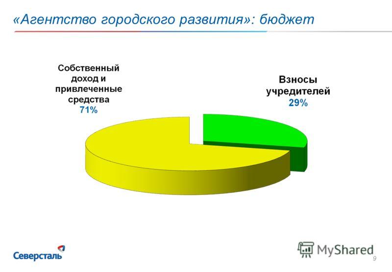9 «Агентство городского развития»: бюджет