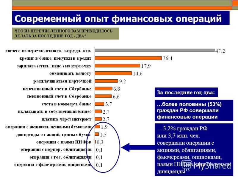 Современный опыт финансовых операций …более половины (53%) граждан РФ совершали финансовые операции ЧТО ИЗ ПЕРЕЧИСЛЕННОГО ВАМ ПРИХОДИЛОСЬ ДЕЛАТЬ ЗА ПОСЛЕДНИЕ ГОД - ДВА? …3,2% граждан РФ или 3,7 млн. чел. совершали операции с акциями, облигациями, фью