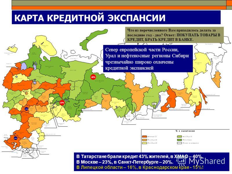 КАРТА КРЕДИТНОЙ ЭКСПАНСИИ Что из перечисленного Вам приходилось делать за последние год - два? Ответ: ПОКУПАТЬ ТОВАРЫ В КРЕДИТ, БРАТЬ КРЕДИТ В БАНКЕ. В Татарстане брали кредит 43% жителей, в ХМАО – 40%. В Москве – 23%, в Санкт-Петербурге – 20%. В Лип